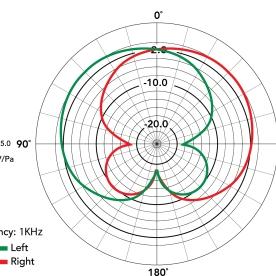 Stereo Cardioid