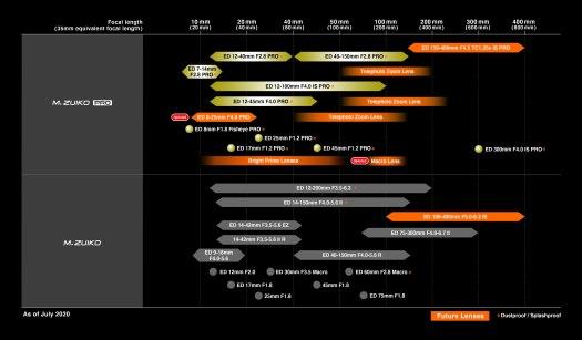 olympus_lens_roadmap_july2020_01_4000px